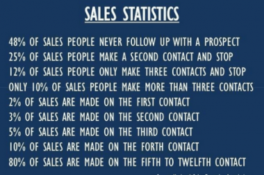 Fake Sales and Marketing Stats are not needed – #marketingautomation